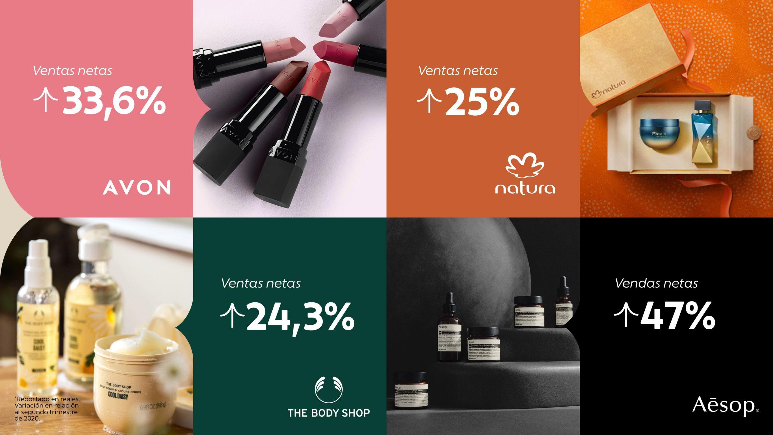 Natura &Co registró un crecimiento de ingresos en el segundo trimestre de 2021